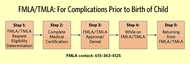 chart showing FMLA for complications prior to birth of a child