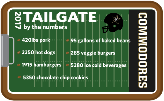 2017 tailgate by the numbers