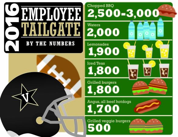 2016 Tailgate by the numbers