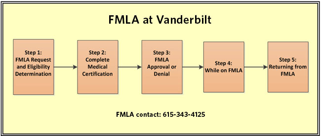 Fmla | Human Resources | Vanderbilt University
