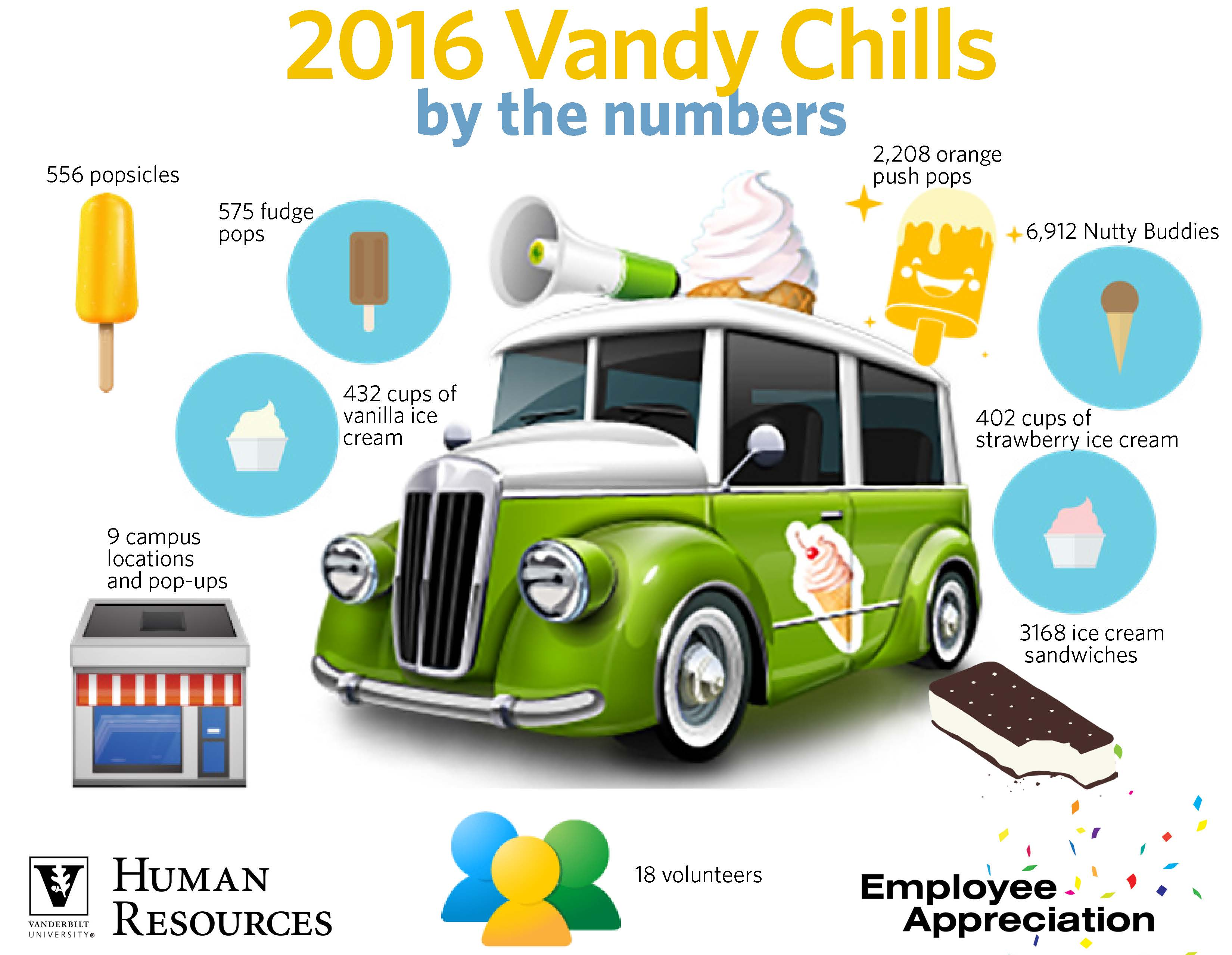2016 Vandy Chills by the numbers