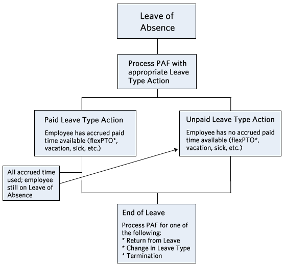 chart for leave of absence